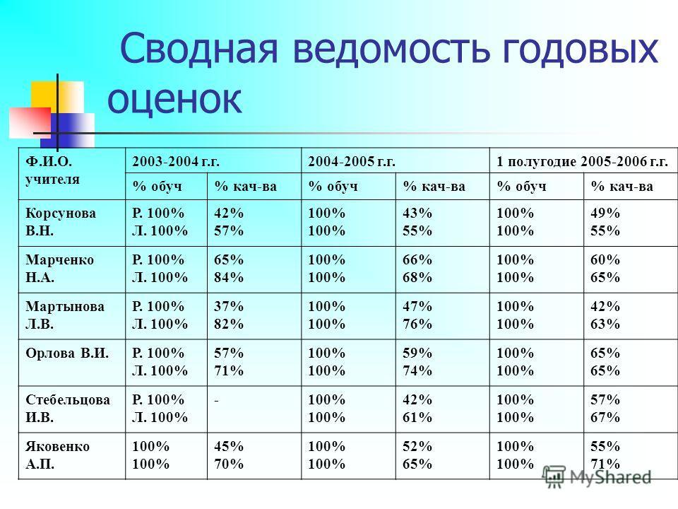 Сводная ведомость годовых оценок Ф.И.О. учителя 2003-2004 г.г.2004-2005 г.г.1 полугодие 2005-2006 г.г. % обуч% кач-ва% обуч% кач-ва% обуч% кач-ва Корсунова В.Н. Р. 100% Л. 100% 42% 57% 100% 43% 55% 100% 49% 55% Марченко Н.А. Р. 100% Л. 100% 65% 84% 1
