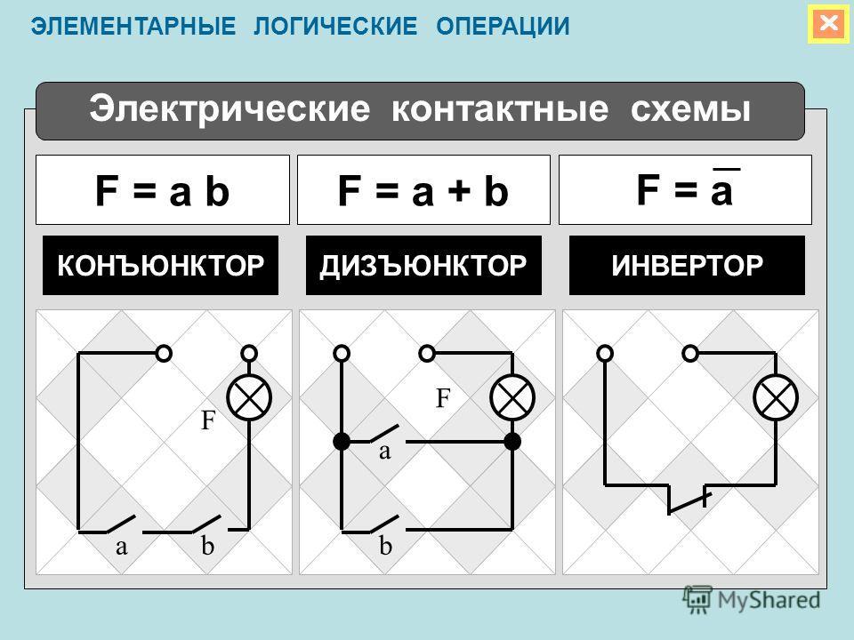Электрические контактные схемы F = a bF = aF = a + b КОНЪЮНКТОРИНВЕРТОРДИЗЪЮНКТОР ab a b F F ЭЛЕМЕНТАРНЫЕ ЛОГИЧЕСКИЕ ОПЕРАЦИИ