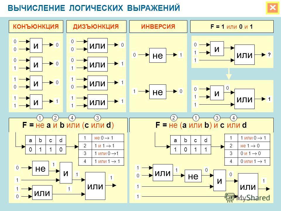 ВЫЧИСЛЕНИЕ ЛОГИЧЕСКИХ ВЫРАЖЕНИЙ 0 0 0 или 0 0 0 0 1 0 1 0 0 и и и и 1 1 1 0 1 1 1 0 1 1 1 1 01 не 10 КОНЪЮНКЦИЯДИЗЪЮНКЦИЯИНВЕРСИЯF = 1 или 0 и 1 и 0 1 1 или ? и 0 1 1 1 0 F = не a и b или (c или d)F = не (a или b) и c или d 12431243 1 не 0 1 2 1 и 1