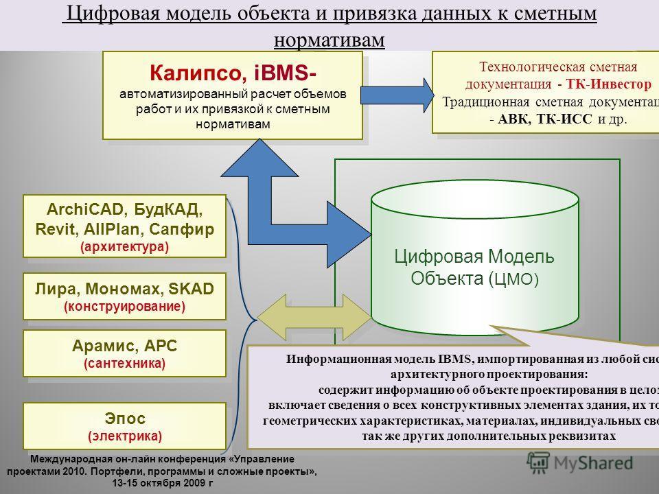 Цифровая модель объекта и привязка данных к сметным нормативам Цифровая Модель Объекта ( ЦМО) Цифровая Модель Объекта ( ЦМО) ArchiCAD, БудКАД, Revit, AllPlan, Сапфир (архитектура) ArchiCAD, БудКАД, Revit, AllPlan, Сапфир (архитектура) Лира, Мономах,
