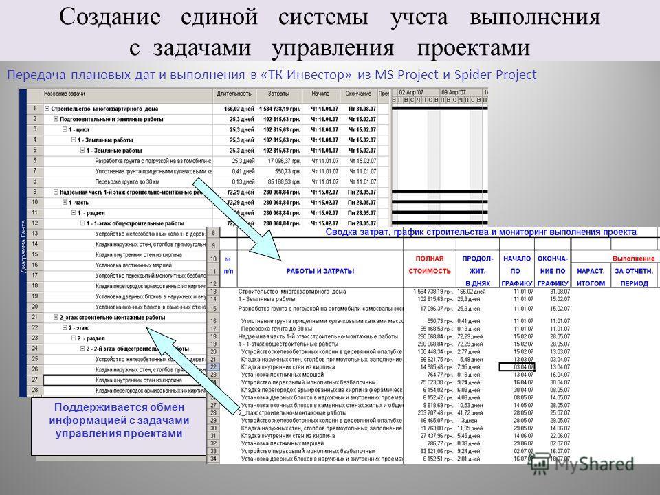 Создание единой системы учета выполнения с задачами управления проектами Передача плановых дат и выполнения в «ТК-Инвестор» из MS Project и Spider Project Поддерживается обмен информацией с задачами управления проектами