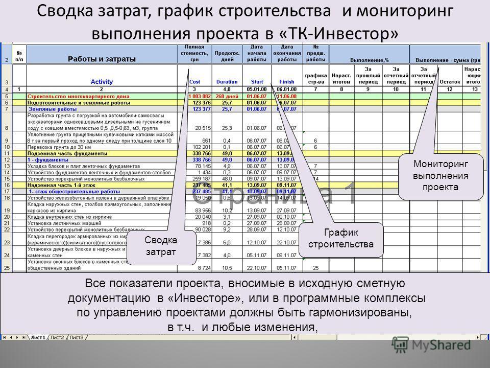 Сводка затрат, график строительства и мониторинг выполнения проекта в «ТК-Инвестор» Сводка затрат График строительства Мониторинг выполнения проекта Все показатели проекта, вносимые в исходную сметную документацию в «Инвесторе», или в программные ком