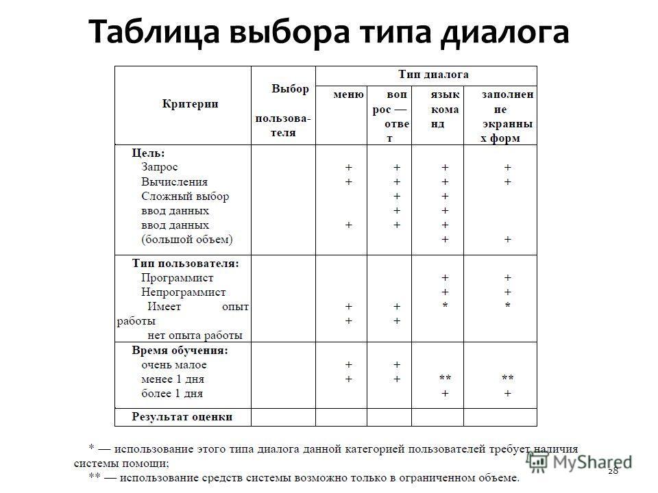 Таблица выбора типа диалога 28