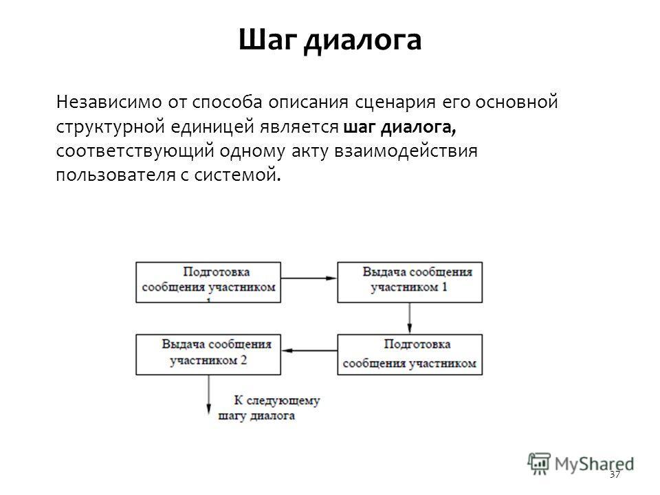 Шаг диалога Независимо от способа описания сценария его основной структурной единицей является шаг диалога, соответствующий одному акту взаимодействия пользователя с системой. 37