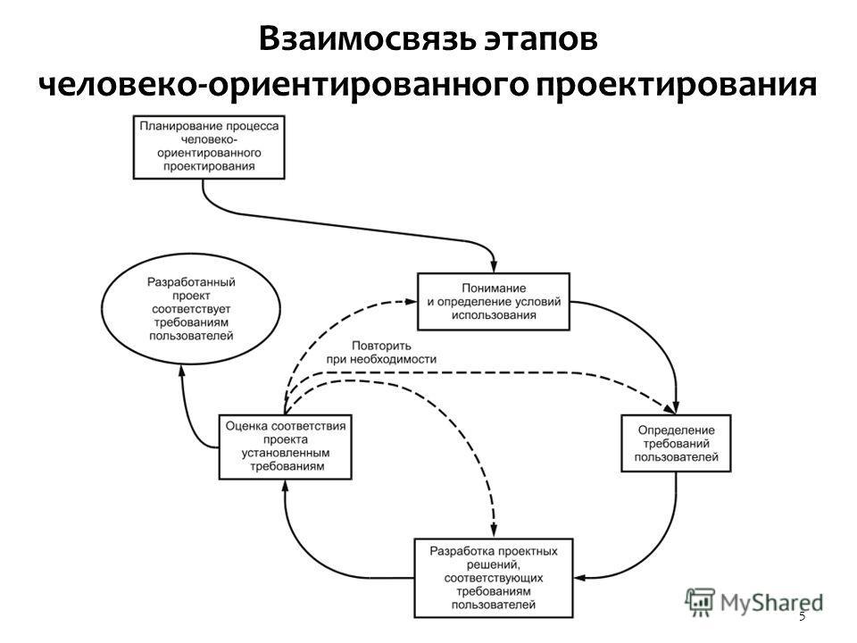 Взаимосвязь этапов человеко-ориентированного проектирования 5