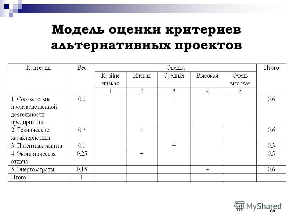75 Модель оценки критериев альтернативных проектов