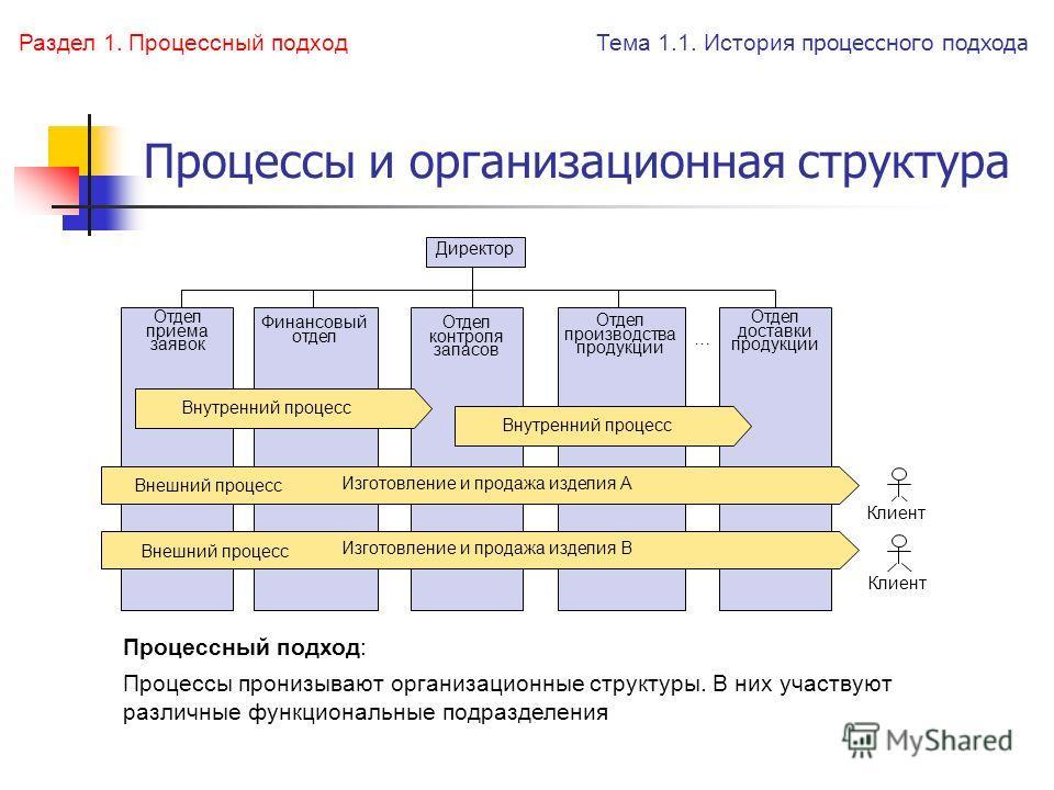 Процессы и организационная структура Директор Отдел приема заявок Отдел производства продукции Отдел доставки продукции … Клиент Процессный подход: Процессы пронизывают организационные структуры. В них участвуют различные функциональные подразделения