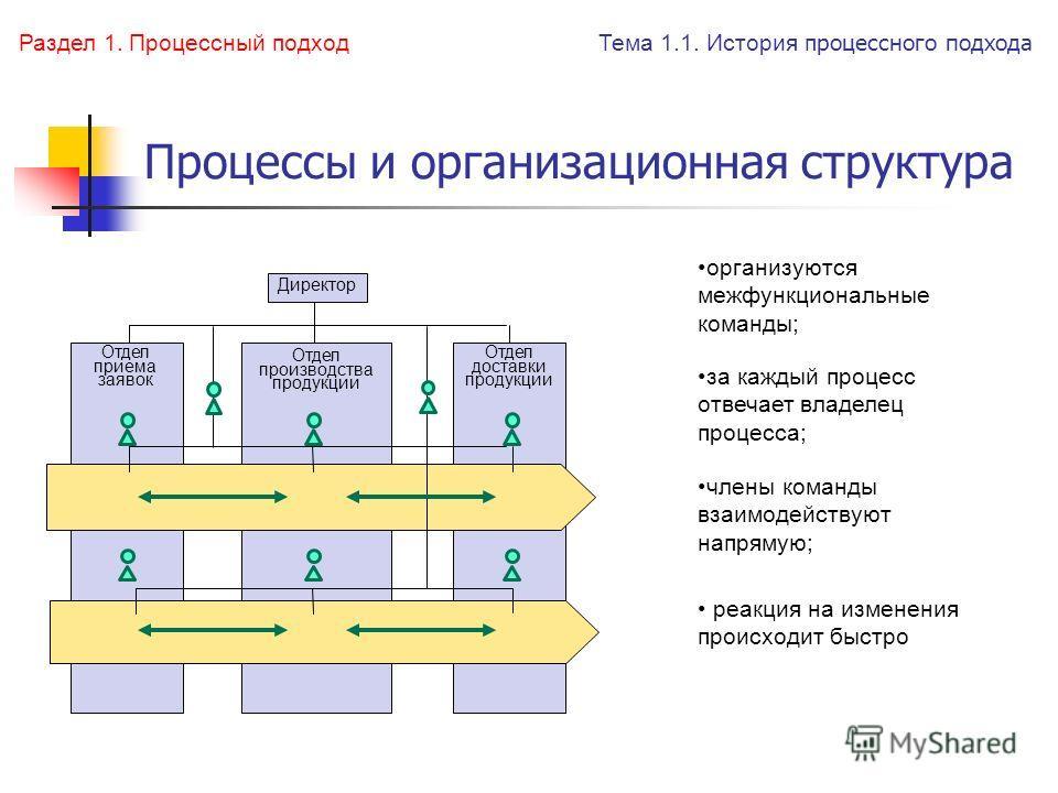Процессы и организационная структура Директор Отдел приема заявок Отдел производства продукции Отдел доставки продукции реакция на изменения происходит быстро организуются межфункциональные команды; за каждый процесс отвечает владелец процесса; члены