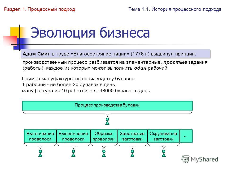 Эволюция бизнеса Тема 1.1. История п роцессного подхода производственный процесс разбивается на элементарные, простые задания (работы), каждое из которых может выполнить один рабочий. Пример мануфактуры по производству булавок: 1 рабочий - не более 2