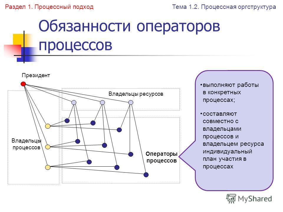 Обязанности операторов процессов Владельцы ресурсов Операторы процессов Владельцы процессов Президент Тема 1.2. Процессная оргструктура Раздел 1. Процессный подход составляют совместно с владельцами процессов и владельцем ресурса индивидуальный план