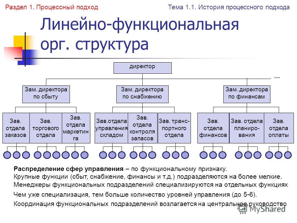 Линейно-функциональная орг. структура Распределение сфер управления – по функциональному признаку. Крупные функции (сбыт, снабжение, финансы и т.д.) подразделяются на более мелкие. Менеджеры функциональных подразделений специализируются на отдельных