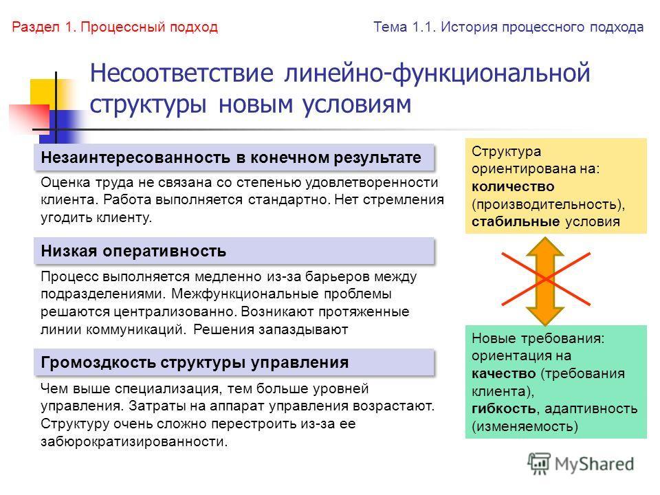 Несоответствие линейно-функциональной структуры новым условиям Оценка труда не связана со степенью удовлетворенности клиента. Работа выполняется стандартно. Нет стремления угодить клиенту. Процесс выполняется медленно из-за барьеров между подразделен