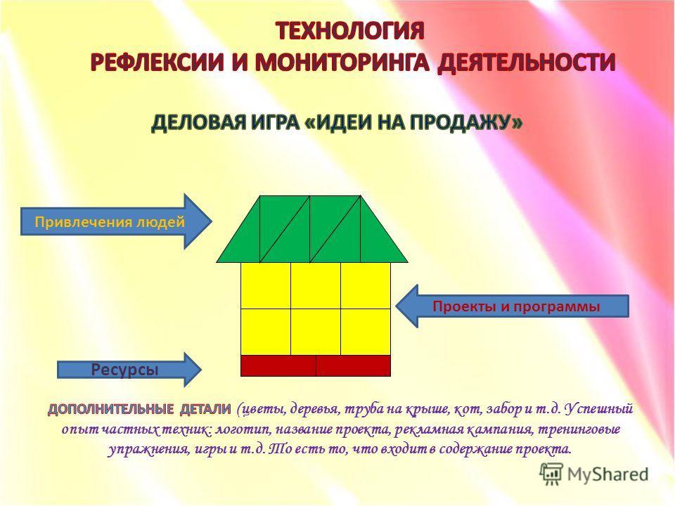 Ресурсы Проекты и программы Привлечения людей