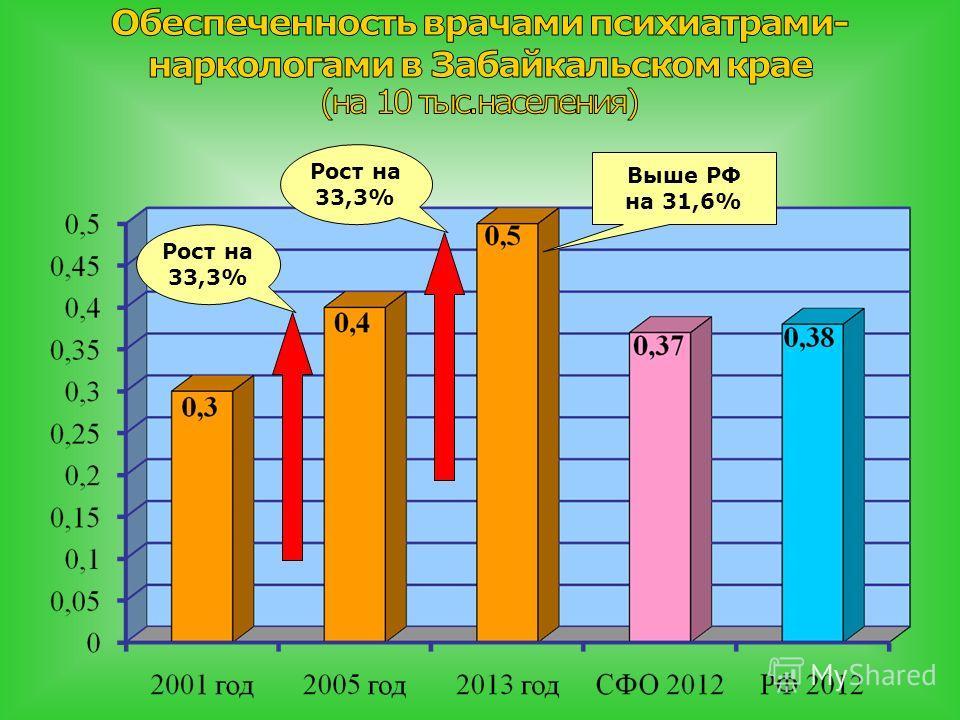 Рост на 33,3% Выше РФ на 31,6% Рост на 33,3%