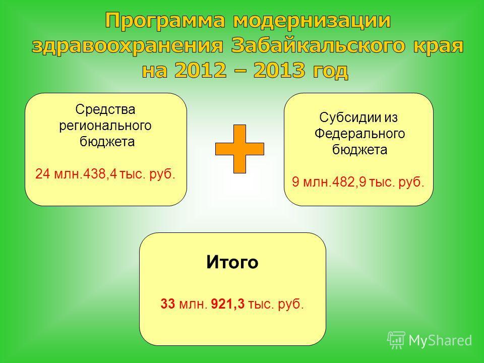 Средства регионального бюджета 24 млн.438,4 тыс. руб. Субсидии из Федерального бюджета 9 млн.482,9 тыс. руб. Итого 33 млн. 921,3 тыс. руб.