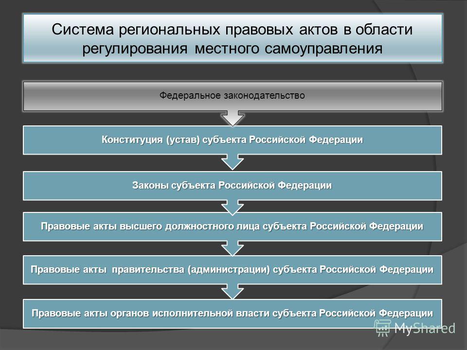 Система региональных правовых актов в области регулирования местного самоуправления