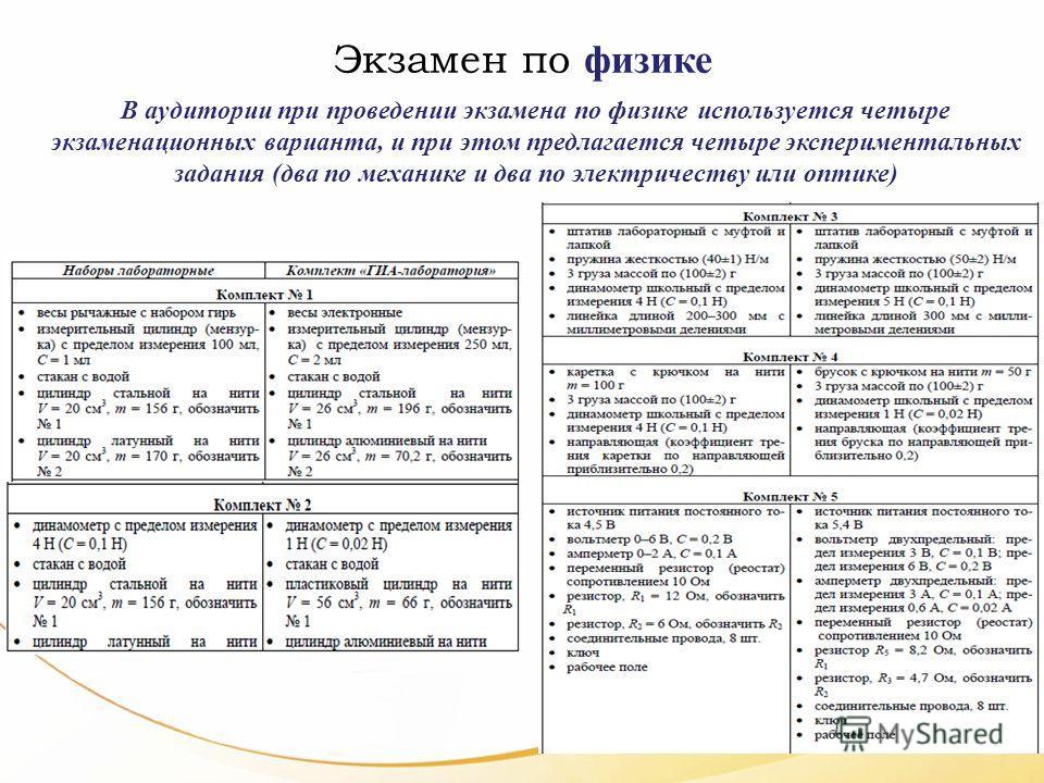Экзамен по физике В аудитории при проведении экзамена по физике используется четыре экзаменационных варианта, и при этом предлагается четыре экспериментальных задания (два по механике и два по электричеству или оптике)
