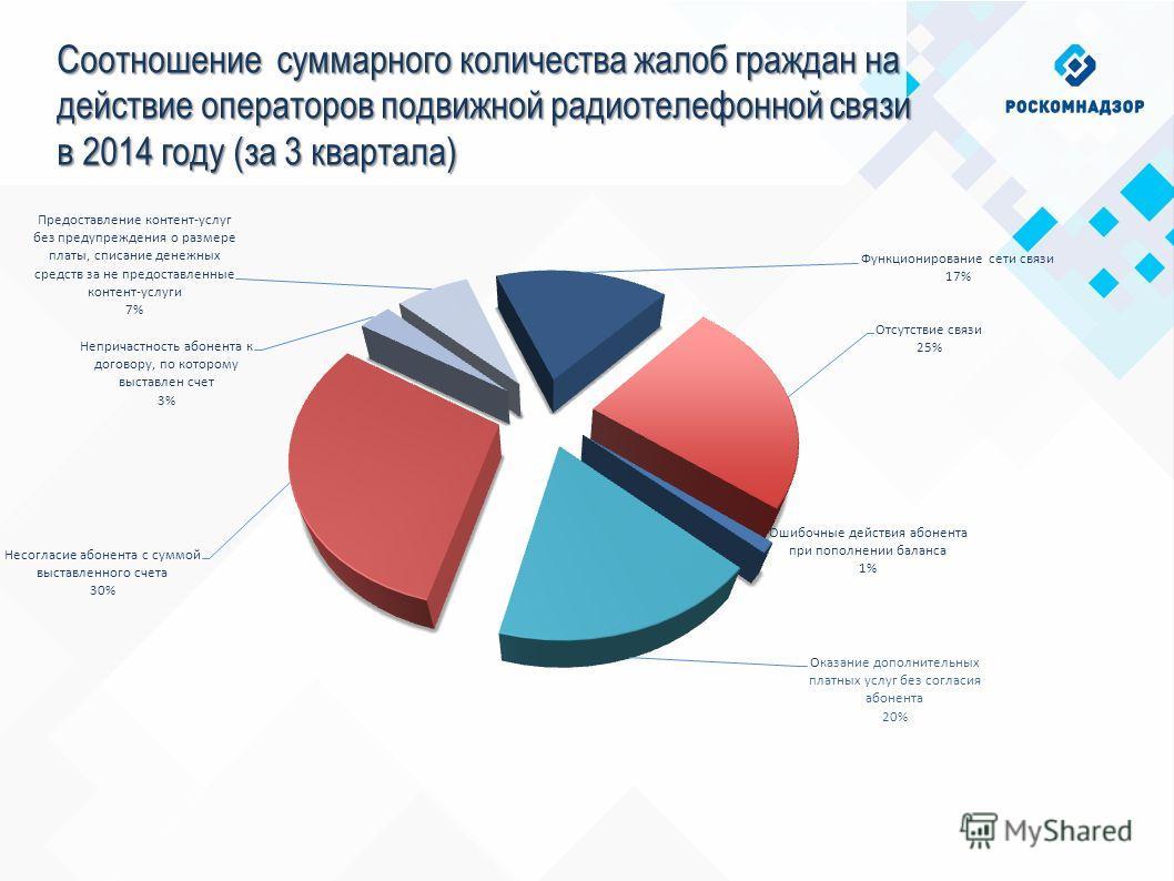 Соотношение суммарного количества жалоб граждан на действие операторов подвижной радиотелефонной связи в 2014 году (за 3 квартала)