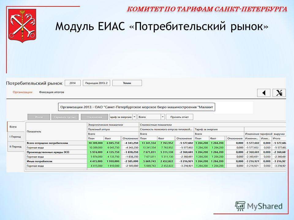Модуль ЕИАС «Потребительский рынок»