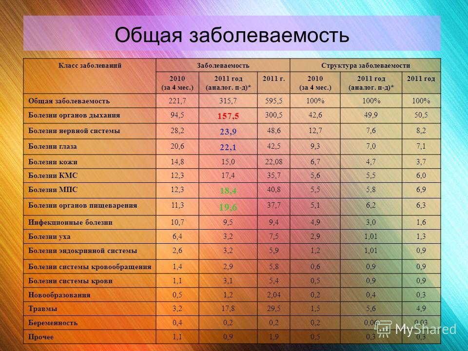 Общая заболеваемость Класс заболеваний Заболеваемость Структура заболеваемости 2010 (за 4 мес.) 2011 год (аналог. п-д)* 2011 г.2010 (за 4 мес.) 2011 год (аналог. п-д)* 2011 год Общая заболеваемость 221,7315,7595,5100% Болезни органов дыхания 94,5 157