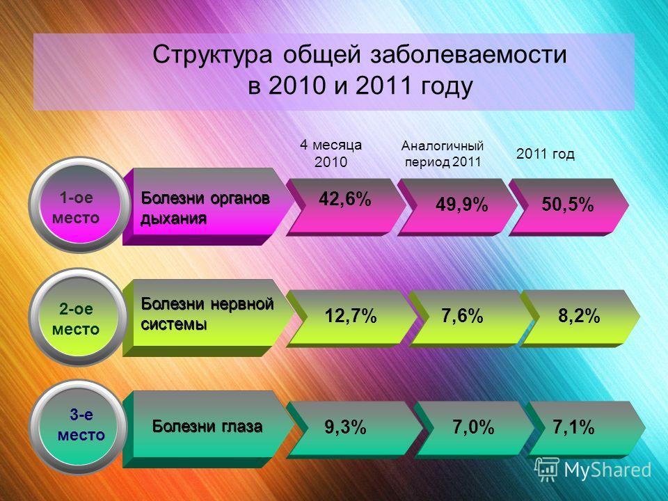 Структура общей заболеваемости в 2010 и 2011 году 1-ое место Болезни органов дыхания 2-ое место Болезни нервной системы 3-е место Болезни глаза 4 месяца 2010 Аналогичный период 2011 2011 год 42,6% 49,9%50,5% 12,7%7,6%8,2% 9,3%7,0%7,1%