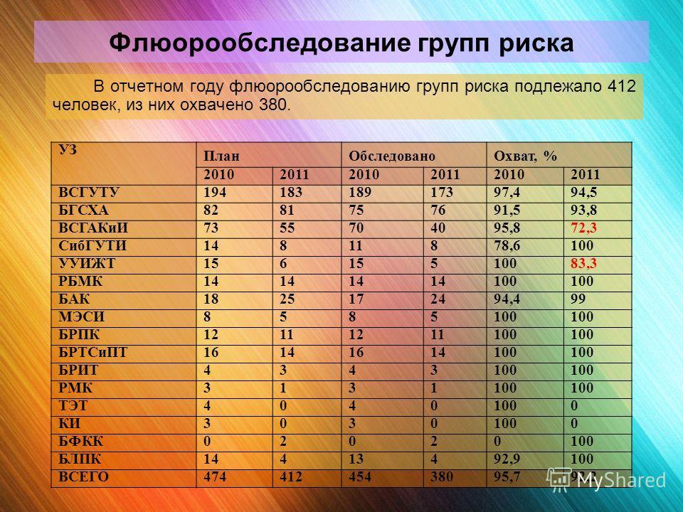 Флюорообследование групп риска В отчетном году флюорообследованию групп риска подлежало 412 человек, из них охвачено 380. УЗ План ОбследованоОхват, % 201020112010201120102011 ВСГУТУ19418318917397,494,5 БГСХА8281757691,593,8 ВСГАКиИ7355704095,872,3 Си