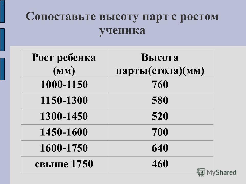 Сопоставьте высоту парт с ростом ученика Рост ребенка (мм) Высота парты(стола)(мм) 1000-1150760 1150-1300580 1300-1450520 1450-1600700 1600-1750640 свыше 1750460.