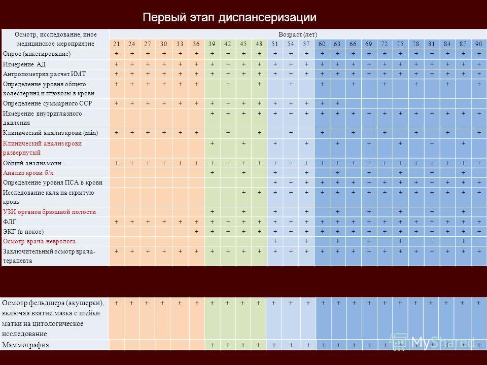 Осмотр, исследование, иное медицинское мероприятие Возраст (лет) 212427303336394245485154576063666972757881848790 Опрос (анкетирование)++++++++++++++++++++++++ Измерение АД++++++++++++++++++++++++ Антропометрия расчет ИМТ++++++++++++++++++++++++ Опре