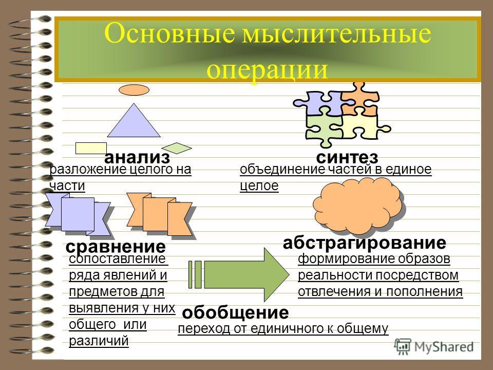 анализсинтез сравнение абстрагирование обобщение разложение целого на части объединение частей в единое целое сопоставление ряда явлений и предметов для выявления у них общего или различий формирование образов реальности посредством отвлечения и попо