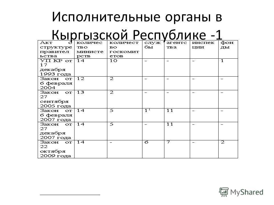 Исполнительные органы в Кыргызской Республике -1