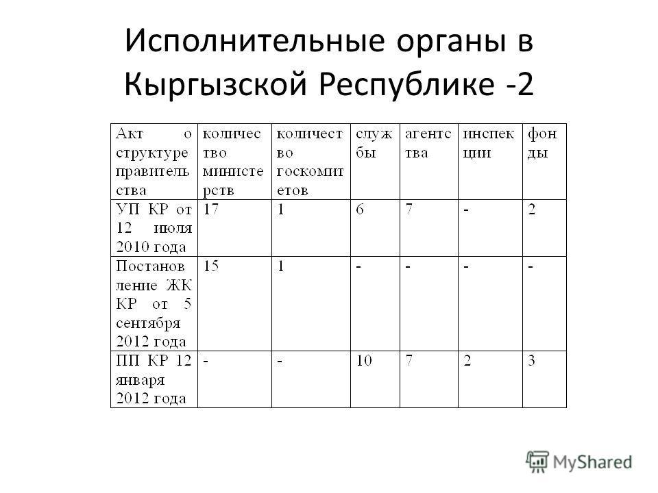 Исполнительные органы в Кыргызской Республике -2