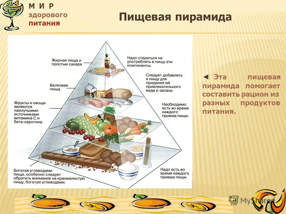 М И Р здорового питания Эта пищевая пирамида помогает составить рацион из разных продуктов питания. Пищевая пирамида