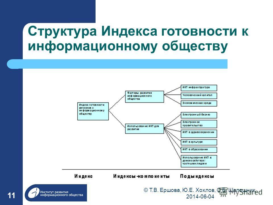 Структура Индекса готовности к информационному обществу 11 © Т.В. Ершова, Ю.Е. Хохлов, С.Б. Шапошник, 2014-06-04