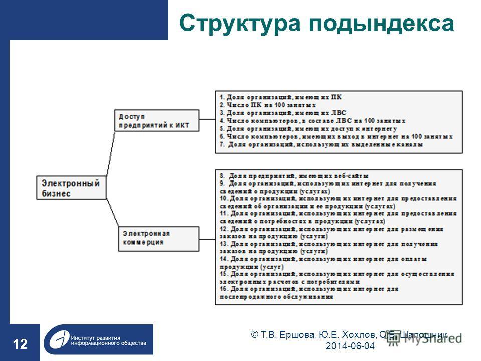 Структура подындекса 12 © Т.В. Ершова, Ю.Е. Хохлов, С.Б. Шапошник, 2014-06-04