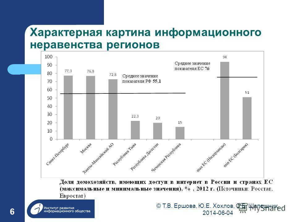 Характерная картина информационного неравенства регионов 6 © Т.В. Ершова, Ю.Е. Хохлов, С.Б. Шапошник, 2014-06-04