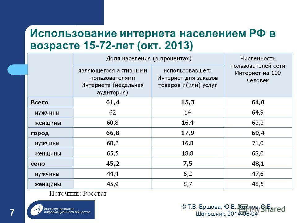 Использование интернета населением РФ в возрасте 15-72-лет (окт. 2013) 7 © Т.В. Ершова, Ю.Е. Хохлов, С.Б. Шапошник, 2014-06-04