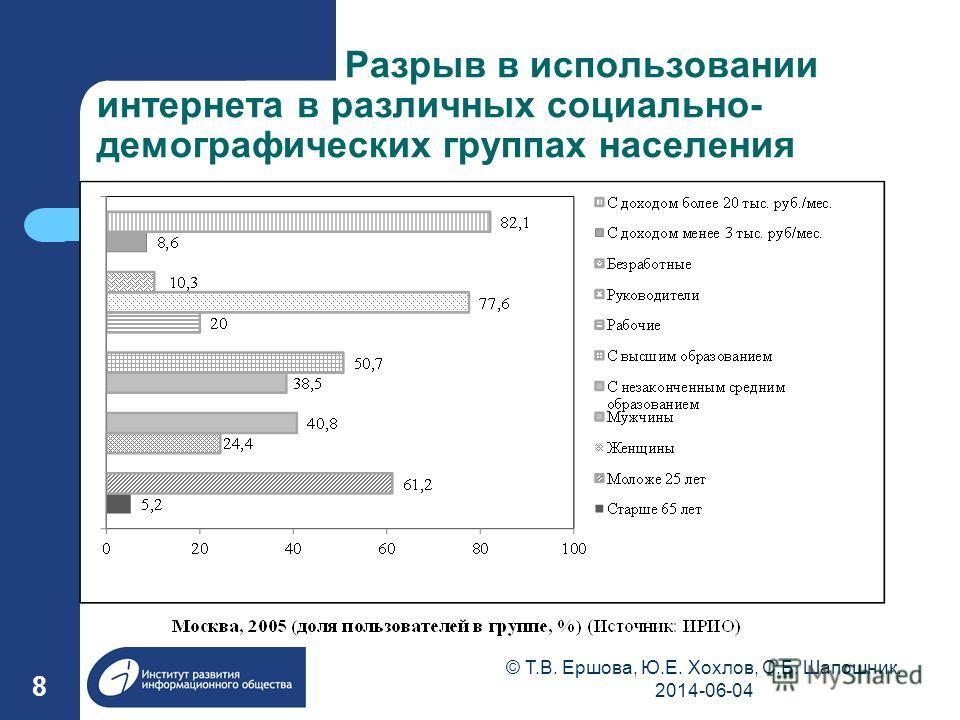 Разрыв в использовании интернета в различных социально- демографических группах населения 8 © Т.В. Ершова, Ю.Е. Хохлов, С.Б. Шапошник, 2014-06-04