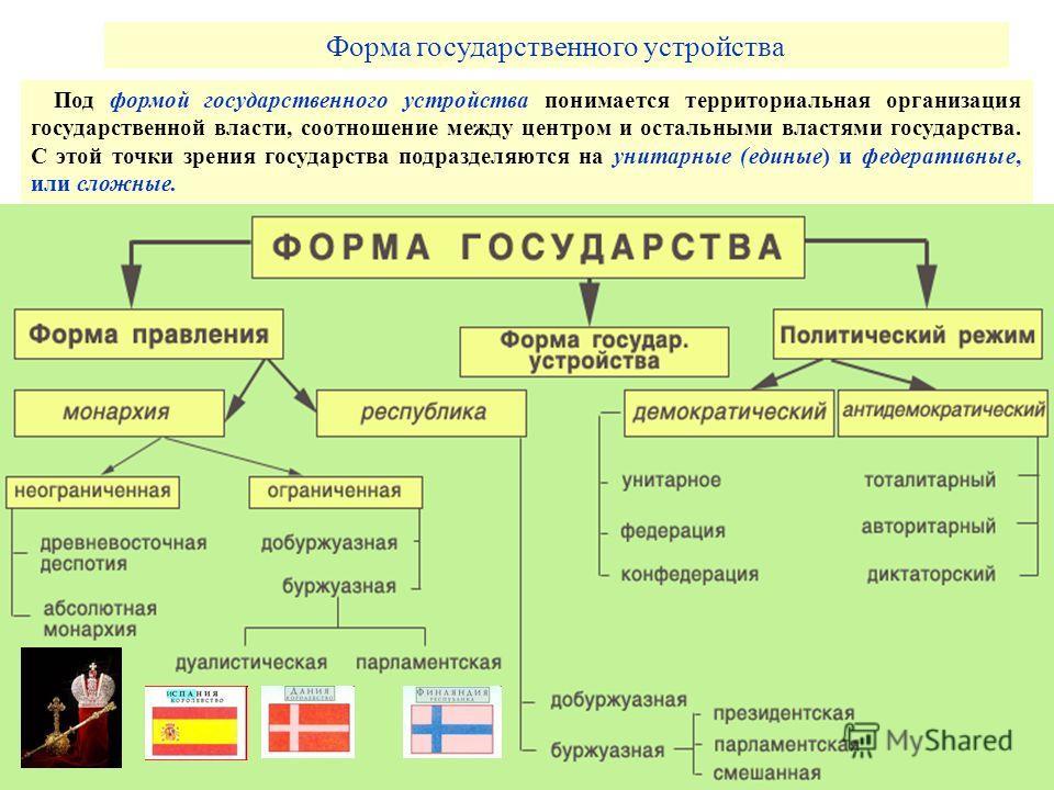 Форма государственного устройства Под формой государственного устройства понимается территориальная организация государственной власти, соотношение между центром и остальными властями государства. С этой точки зрения государства подразделяются на уни