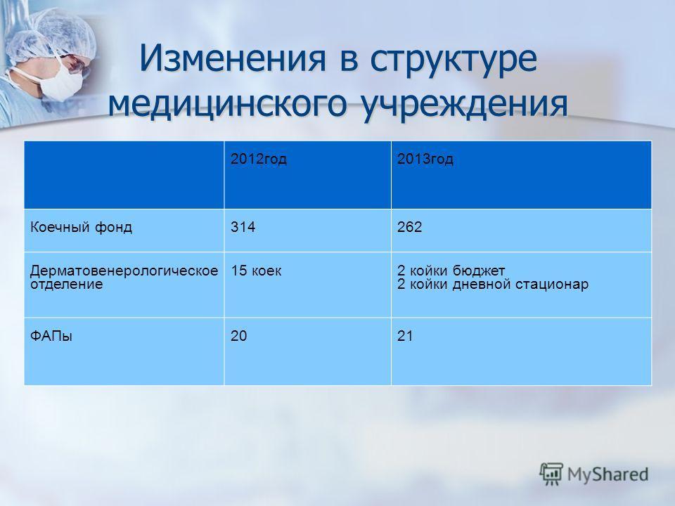 Изменения в структуре медицинского учреждения 2012 год 2013 год Коечный фонд 314262 Дерматовенерологическое отделение 15 коек 2 койки бюджет 2 койки дневной стационар ФАПы 2021