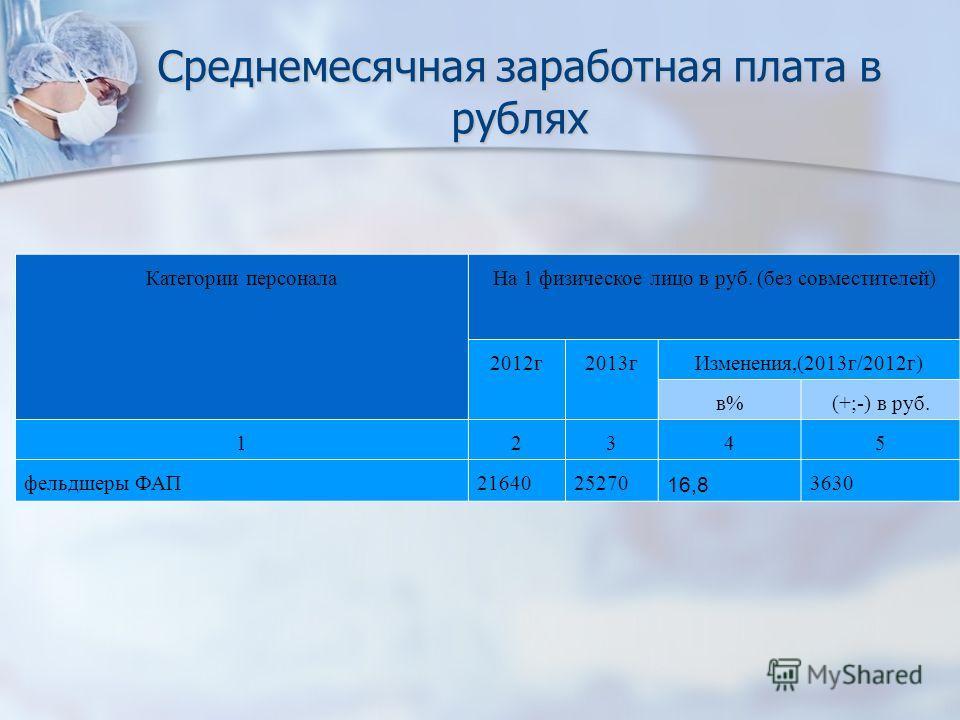 Среднемесячная заработная плата в рублях Категории персонала На 1 физическое лицо в руб. (без совместителей) 2012 г 2013 г Изменения,(2013 г/2012 г) в%(+;-) в руб. 12345 фельдшеры ФАП2164025270 16,8 3630