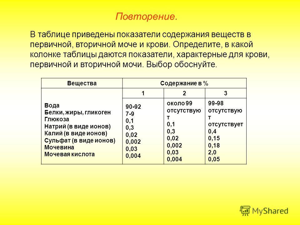 Вещества Содержание в % Вода Белки, жиры, гликоген Глюкоза Натрий (в виде ионов) Калий (в виде ионов) Сульфат (в виде ионов) Мочевина Мочевая кислота 123 90-92 7-9 0,1 0,3 0,02 0,002 0,03 0,004 около 99 отсутствую т 0,1 0,3 0,02 0,002 0,03 0,004 99-9