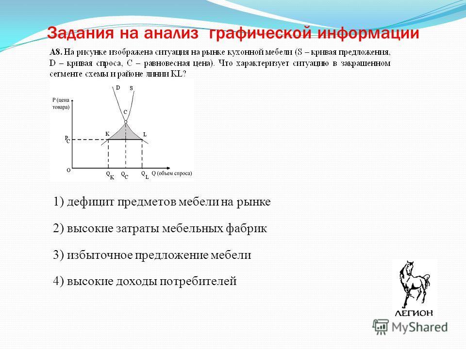 Задания на анализ графической информации 1) дефицит предметов мебели на рынке 2) высокие затраты мебельных фабрик 3) избыточное предложение мебели 4) высокие доходы потребителей