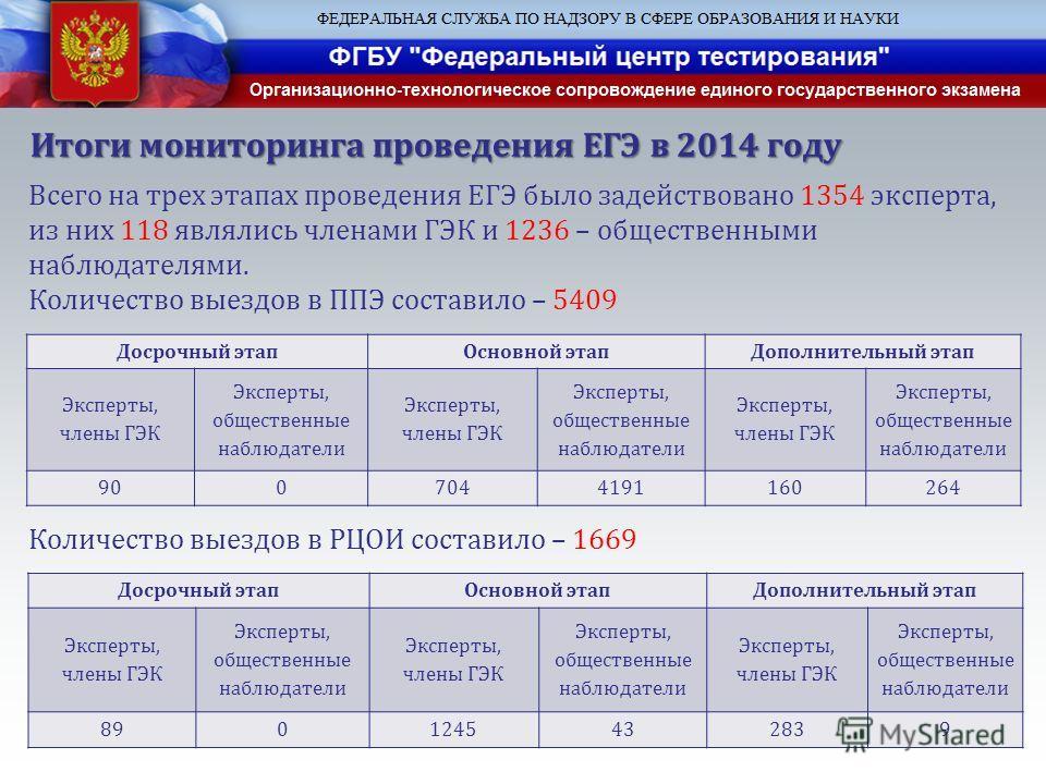 Итоги мониторинга проведения ЕГЭ в 2014 году Всего на трех этапах проведения ЕГЭ было задействовано 1354 эксперта, из них 118 являлись членами ГЭК и 1236 – общественными наблюдателями. Количество выездов в ППЭ составило – 5409 Досрочный этап Основной