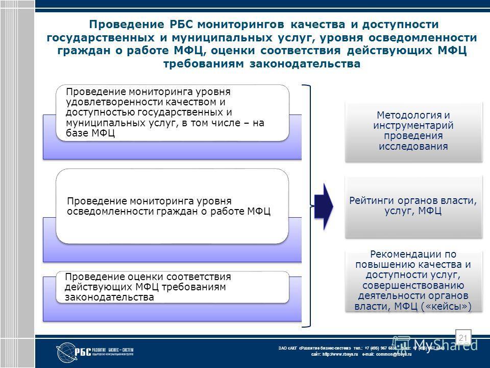 ЗАО « АКГ « Развитие бизнес-систем » тел.: +7 (495) 967 6838 факс: +7 (495) 967 6843 сайт: http://www.rbsys.ru e-mail: common@rbsys.ru 21 Проведение РБС мониторингов качества и доступности государственных и муниципальных услуг, уровня осведомленности