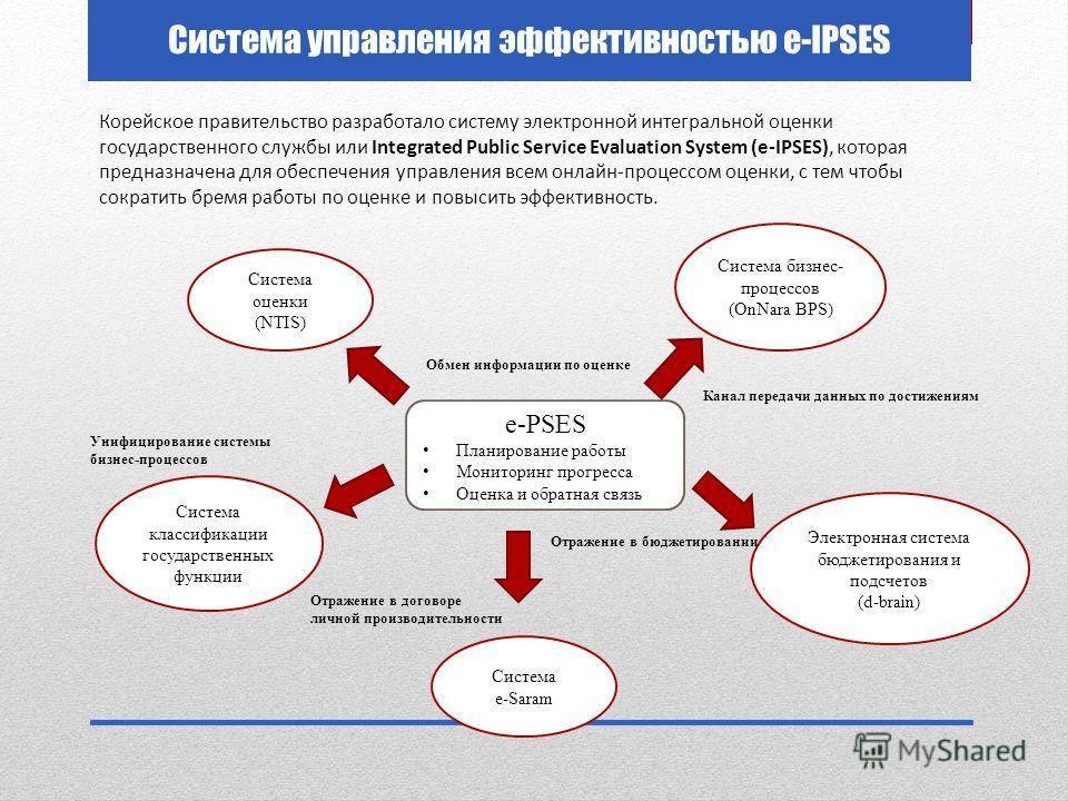 Система управления эффективностью e-IPSES Система оценки (NTIS) Система классификации государственных функции Система e-Saram Электронная система бюджетирования и подсчетов (d-brain) Система бизнес- процессов (OnNara BPS) e-PSES Планирование работы М