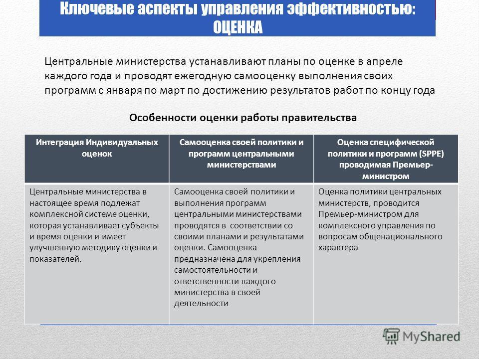 Ключевые аспекты управления эффективностью: ОЦЕНКА Центральные министерства устанавливают планы по оценке в апреле каждого года и проводят ежегодную самооценку выполнения своих программ с января по март по достижению результатов работ по концу года И