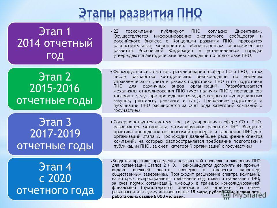 22 госкомпании публикуют ПНО согласно Директивам. Осуществляется информирование экспертного сообщества и российского бизнеса о Концепции развития ПНО, проводятся разъяснительные мероприятия. Министерством экономического развития Российской Федерации