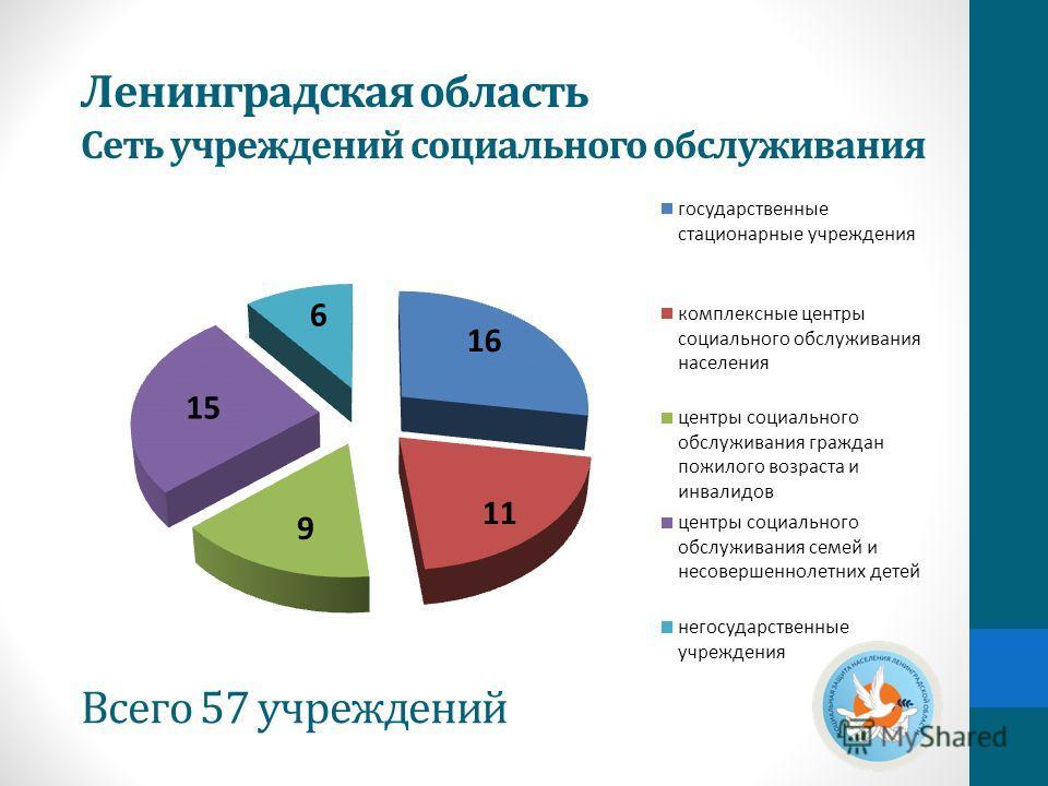 Всего 57 учреждений Ленинградская область Сеть учреждений социального обслуживания