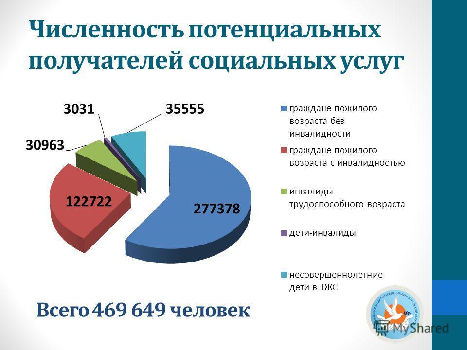 Численность потенциальных получателей социальных услуг