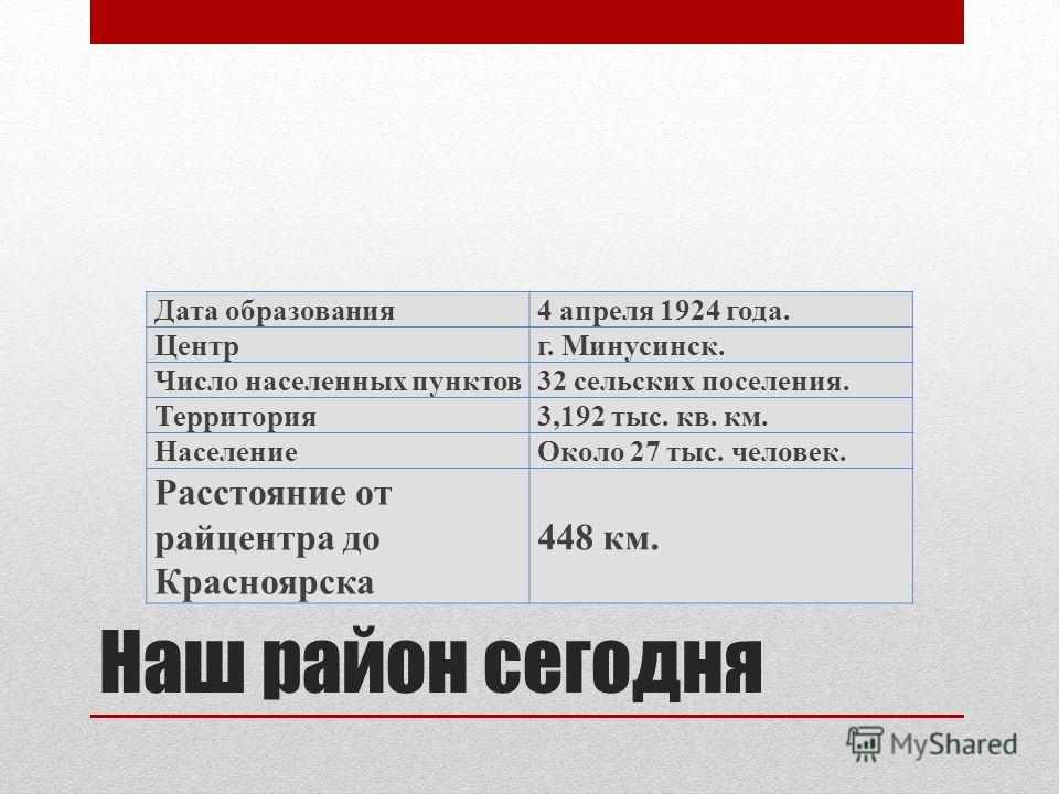 Наш район сегодня Дата образования 4 апреля 1924 года. Центрг. Минусинск. Число населенных пунктов 32 сельских поселения. Территория 3,192 тыс. кв. км. Население Около 27 тыс. человек. Расстояние от райцентра до Красноярска 448 км.